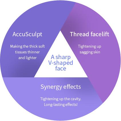 激光溶脂埋线提升-在双面整容中创造协同效应