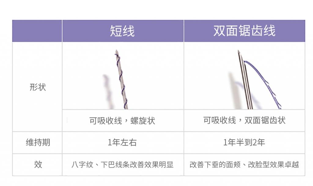 线雕提升-克服衰老的影响再生光滑紧致的弹性肌肤